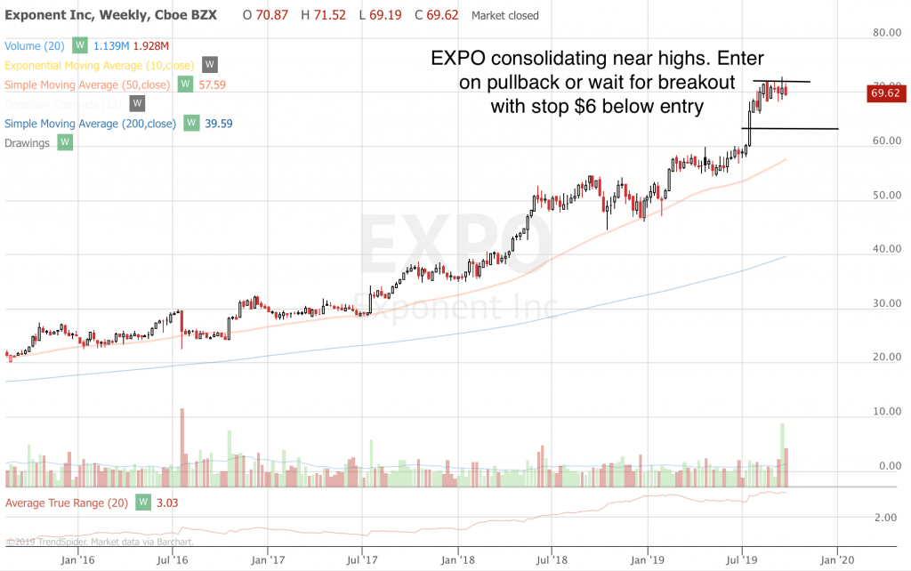 Trend Following Trade Ideas For September 2019 (Part 5) EXPO