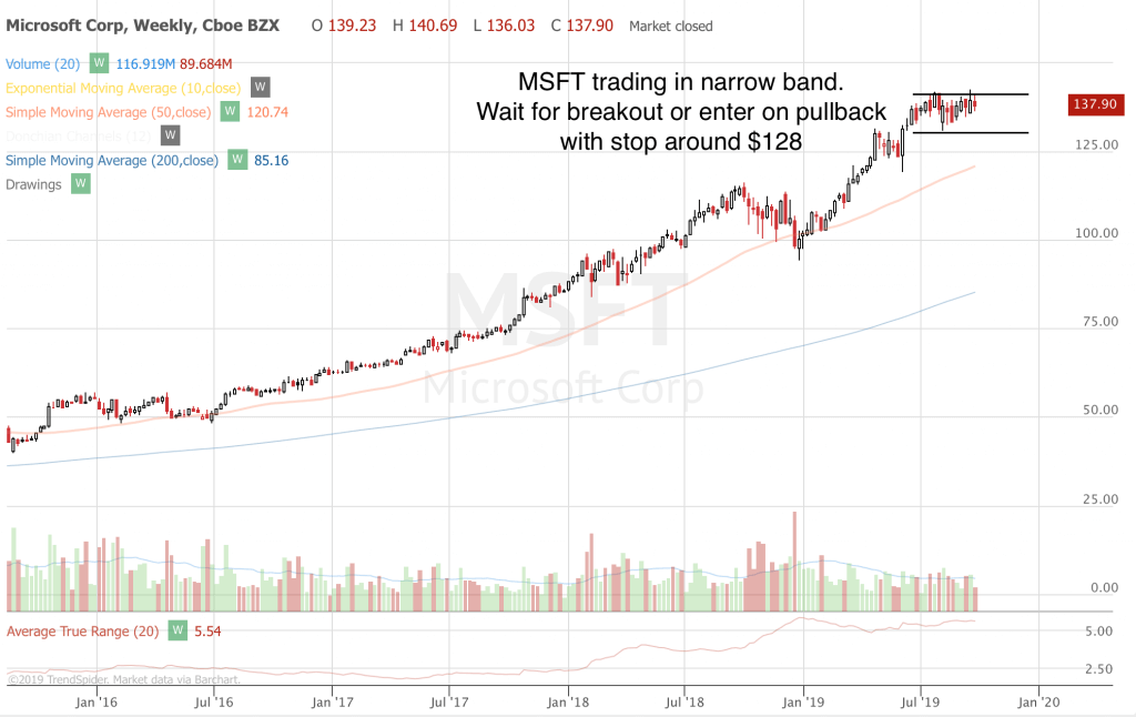 Trend Following Trade Ideas For September 2019 (Part 5) MSFT