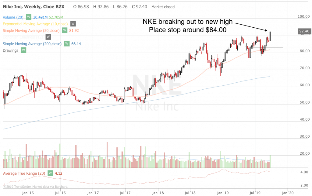 Trend Following Trade Ideas For September 2019 (Part 5) NKE