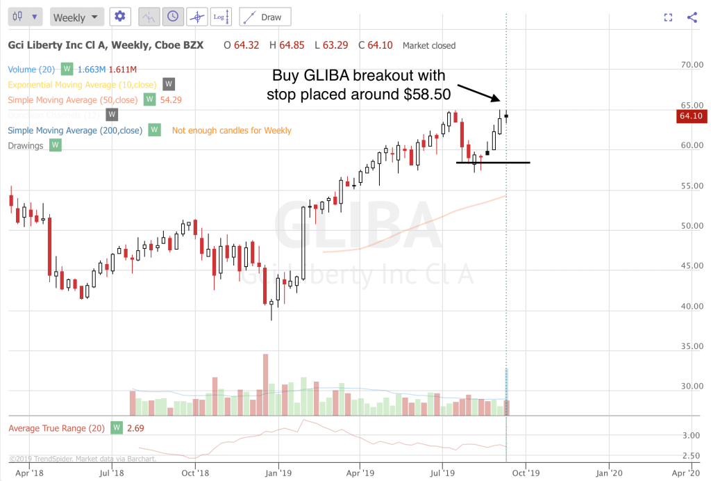 Trend Following Trae Ideas For September 2019 (Part 3) GLIBA