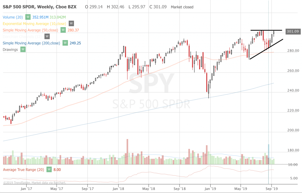 Trend Following Trae Ideas For September 2019 (Part 3) SPY