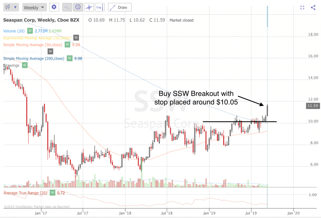 Trend Following Trae Ideas For September 2019 (Part 3) SSW