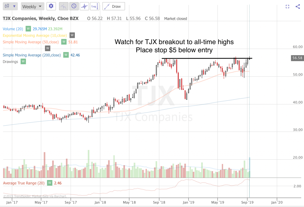 Trend Following Trae Ideas For September 2019 (Part 3) TJX