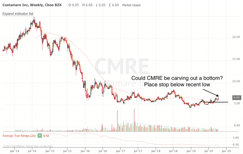 Free Trend Following Trade Ideas For Oct 2019 (Part 2) CMRE