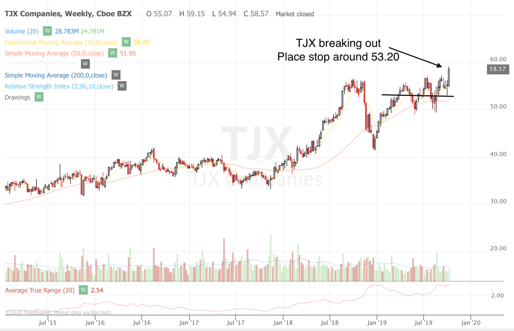 Free Trend Following Trade Ideas For Oct 2019 (Part 2) TJX