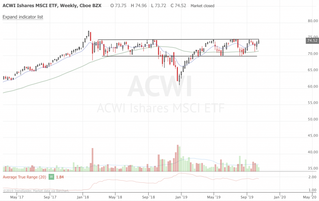 Free Trend Following Trade Ideas For October 2019 (Part 3) ACWI