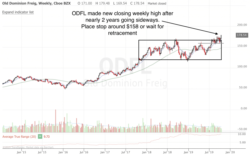 Free Trend Following Trade Ideas For October 2019 (Part 3) ODFL