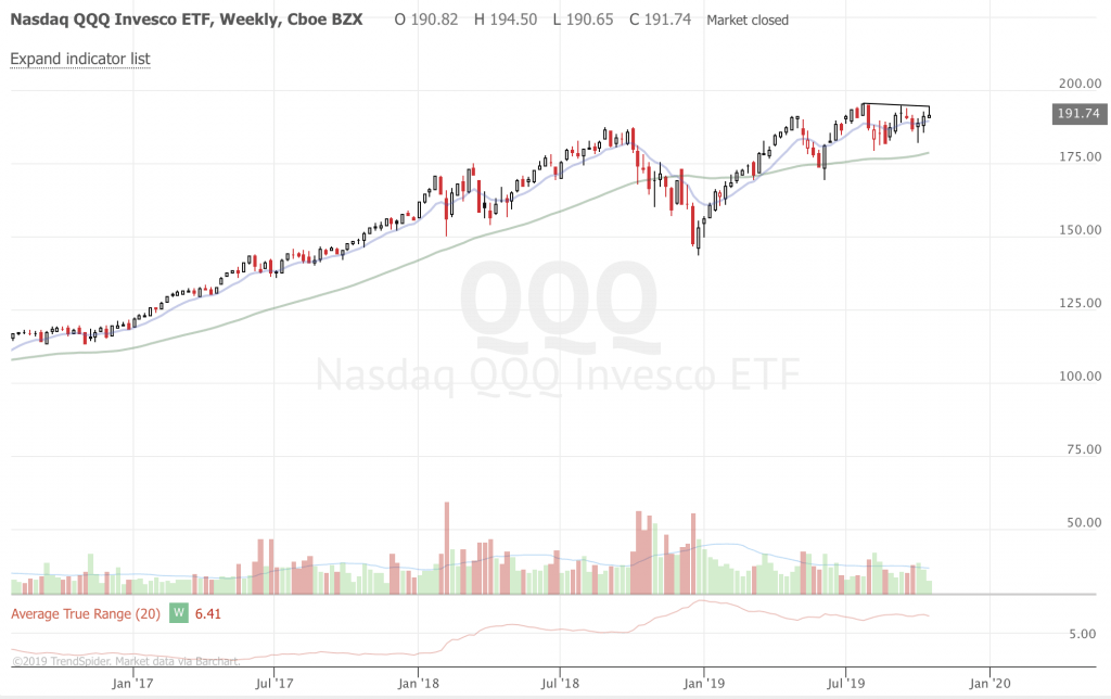 Free Trend Following Trade Ideas For October 2019 (Part 3) QQQ