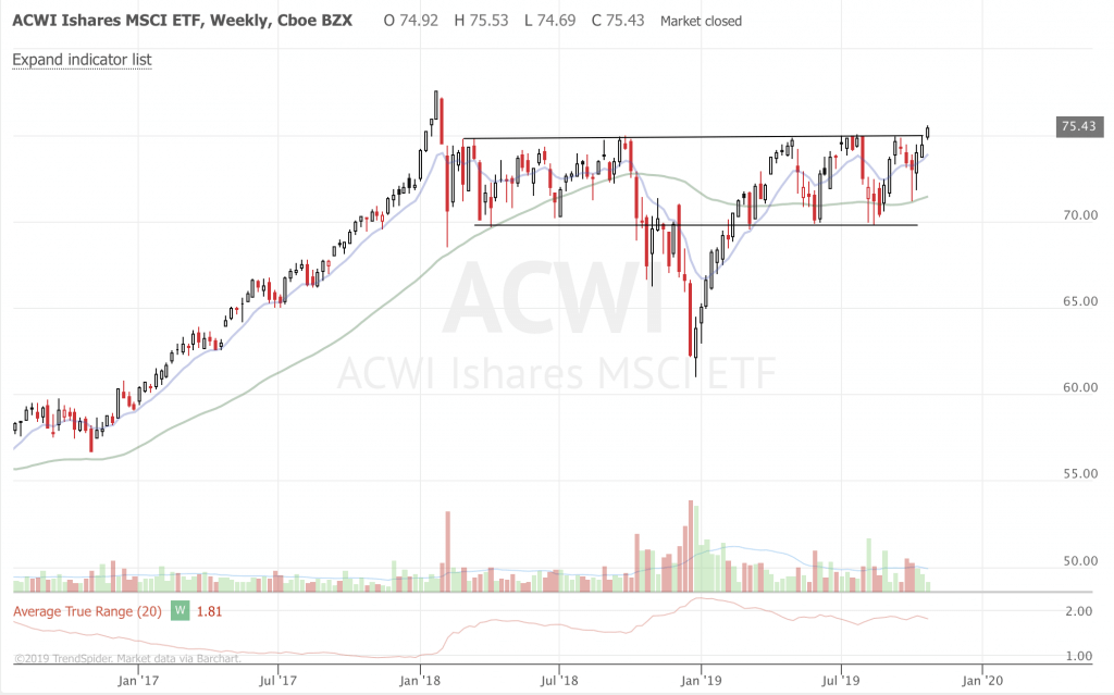 Free Trend Following Trade Ideas For October 2019 (Part 4) ACWI