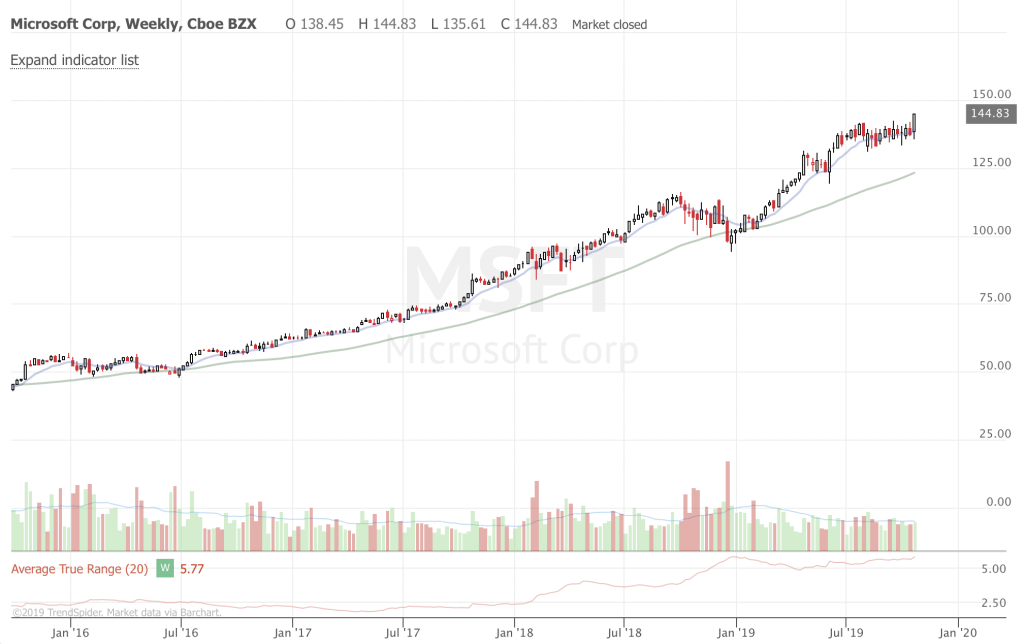 Free Trend Following Trade Ideas For October 2019 (Part 4) MSFT