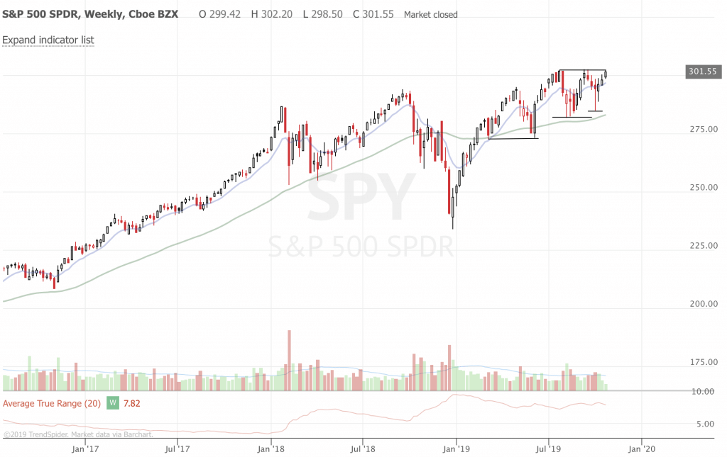Free Trend Following Trade Ideas For October 2019 (Part 4) SPY