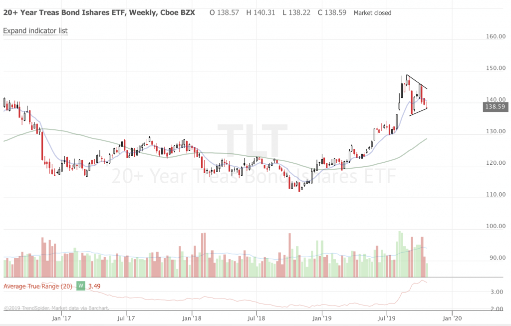 Free Trend Following Trade Ideas For October 2019 (Part 4) TLT