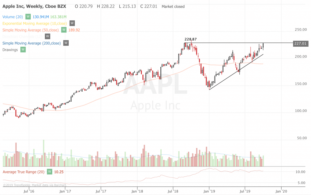 Trend Following Trade Ideas For Oct 2019 (Part 1) AAPL