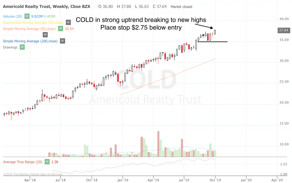 Trend Following Trade Ideas For Oct 2019 (Part 1) COLD