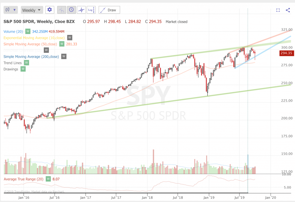 Trend Following Trade Ideas For Oct 2019 (Part 1) SPY