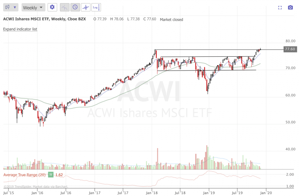 December 2019 Stock Market Update and Ideas (Part 1) ACWI