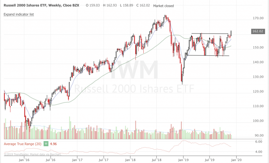 December 2019 Stock Market Update and Ideas (Part 1) IWM