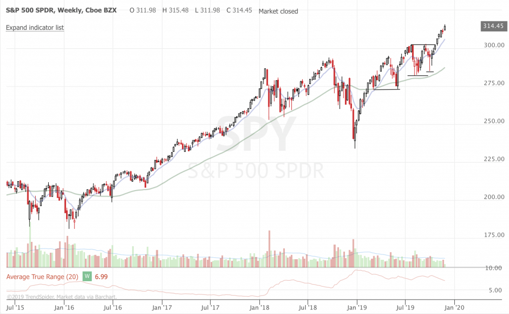 December 2019 Stock Market Update and Ideas (Part 1) SPY