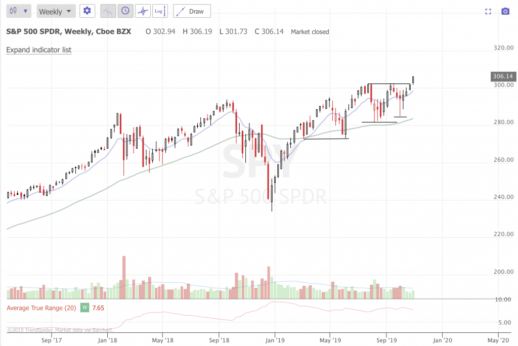 Free Trend Following Trade Idea For November 2019 (Part 1) SPY