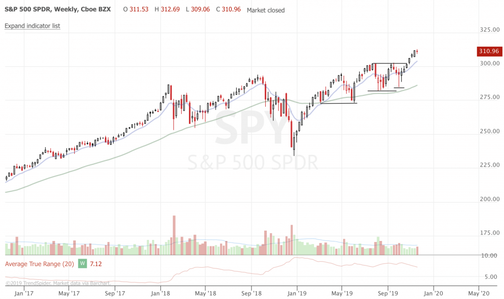 November 2019 Trend Following Market Update and Ideas (Part 4) SPY