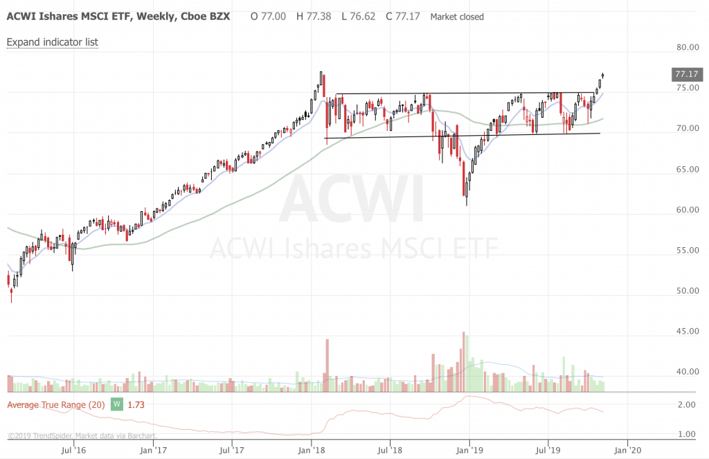 Trend Following Market Update and Ideas - Nov 2019 (Part 2) ACWI