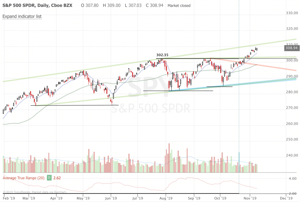 Trend Following Market Update and Ideas - Nov 2019 (Part 2) SPY daily