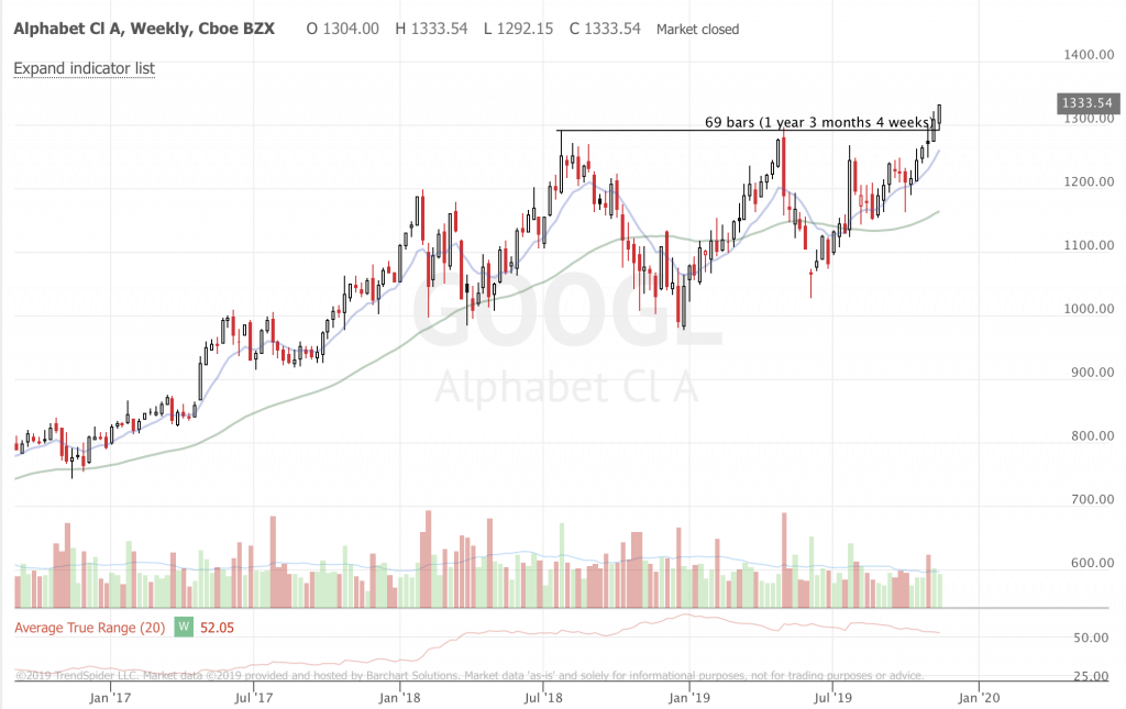 Weekly Trend Following Market Update and Ideas (Part 3) GOOGL