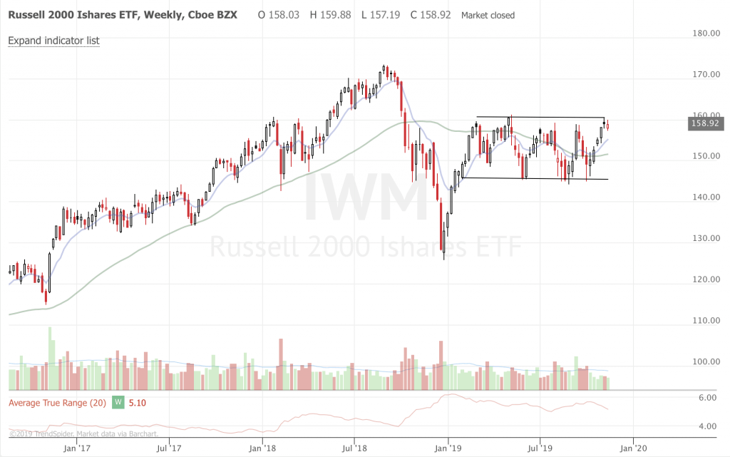 Weekly Trend Following Market Update and Ideas (Part 3) IWM