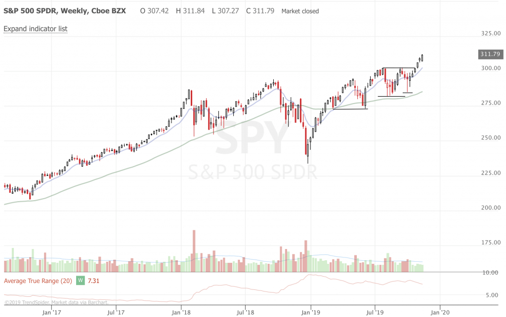 Weekly Trend Following Market Update and Ideas (Part 3) SPY