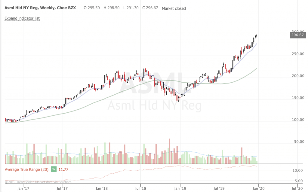 2019 Trend Following Year in Review ASML