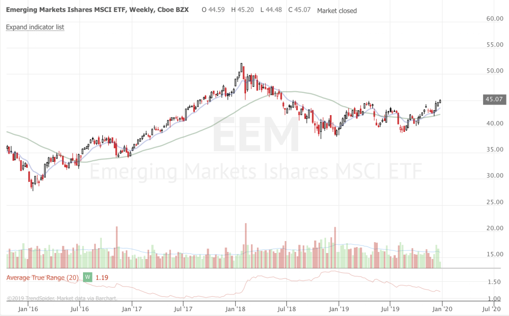 2019 Trend Following Year in Review EEM