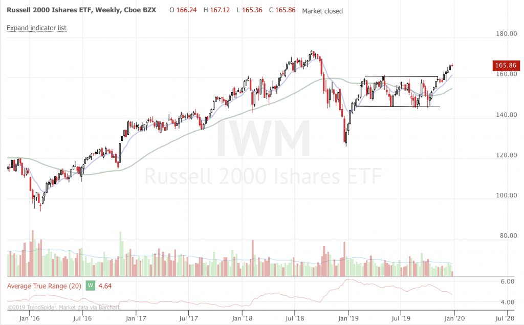 2019 Trend Following Year in Review IWM