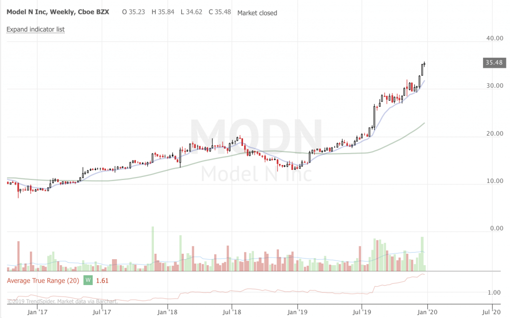 2019 Trend Following Year in Review MODN