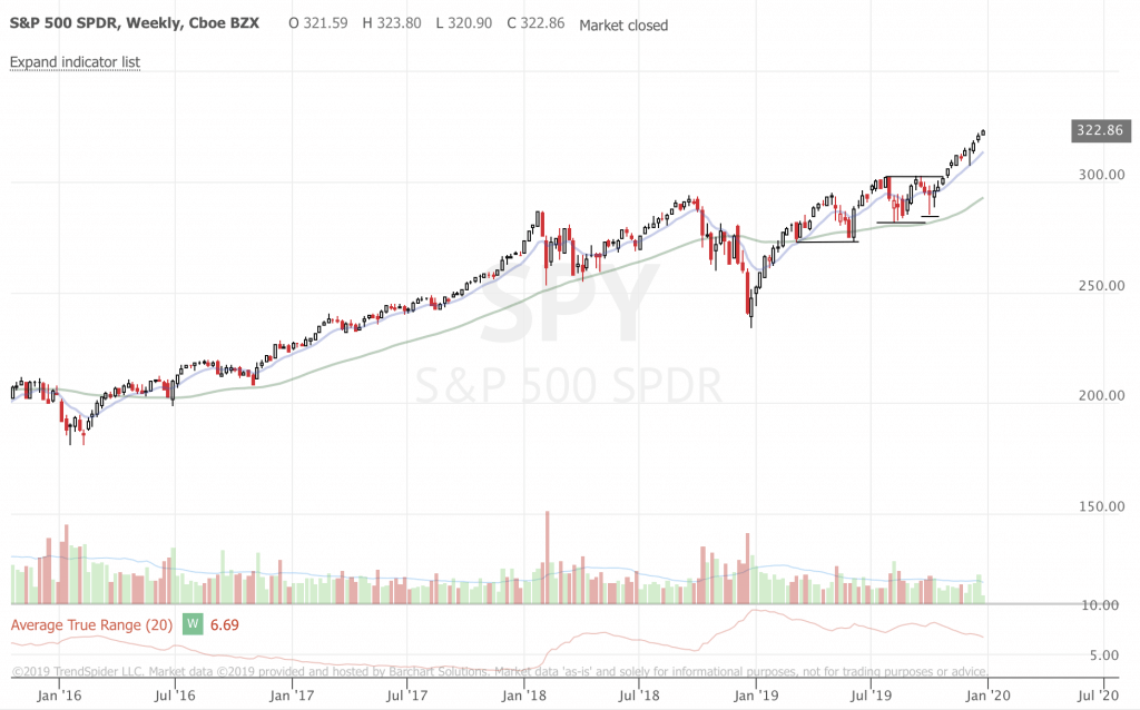 2019 Trend Following Year in Review SPY