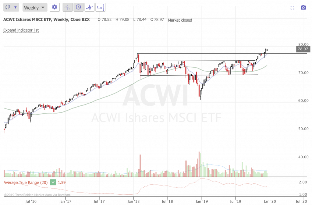 December 2019 Market Update and Trade Idea (Part 4) ACWI