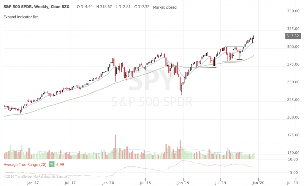 Stock Market Ideas and Updates – December 2019 (Part 3) SPY