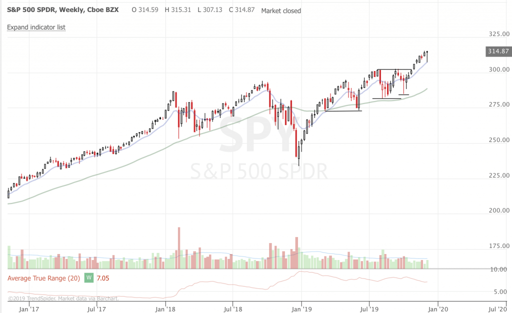 Stock Market Ideas and Updates - December 2019 (Part 2) SPY weekly