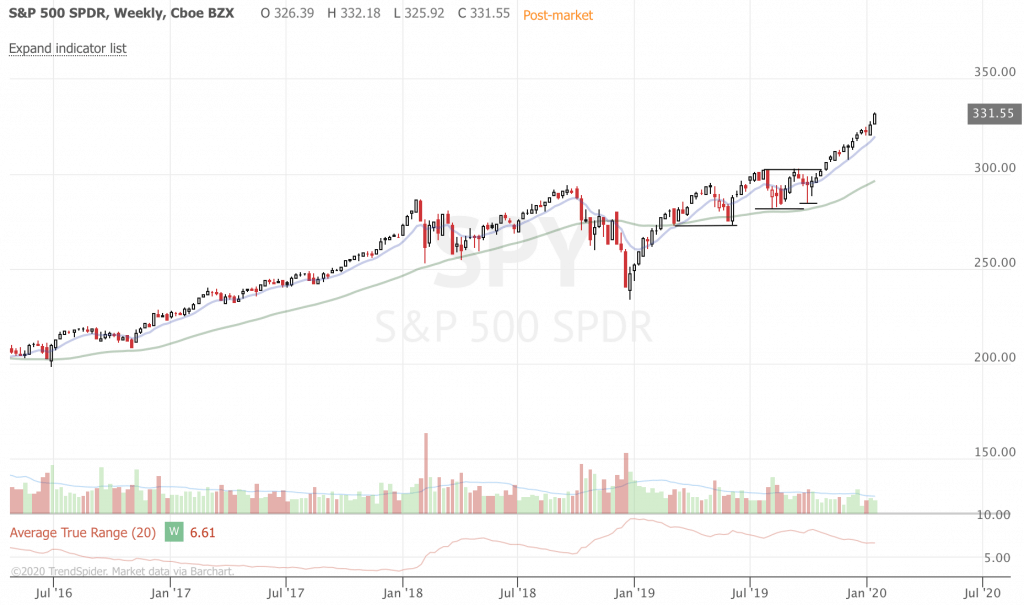 January 2020 Trend-Following Market Update and Trade Ideas (Part 3) SPY