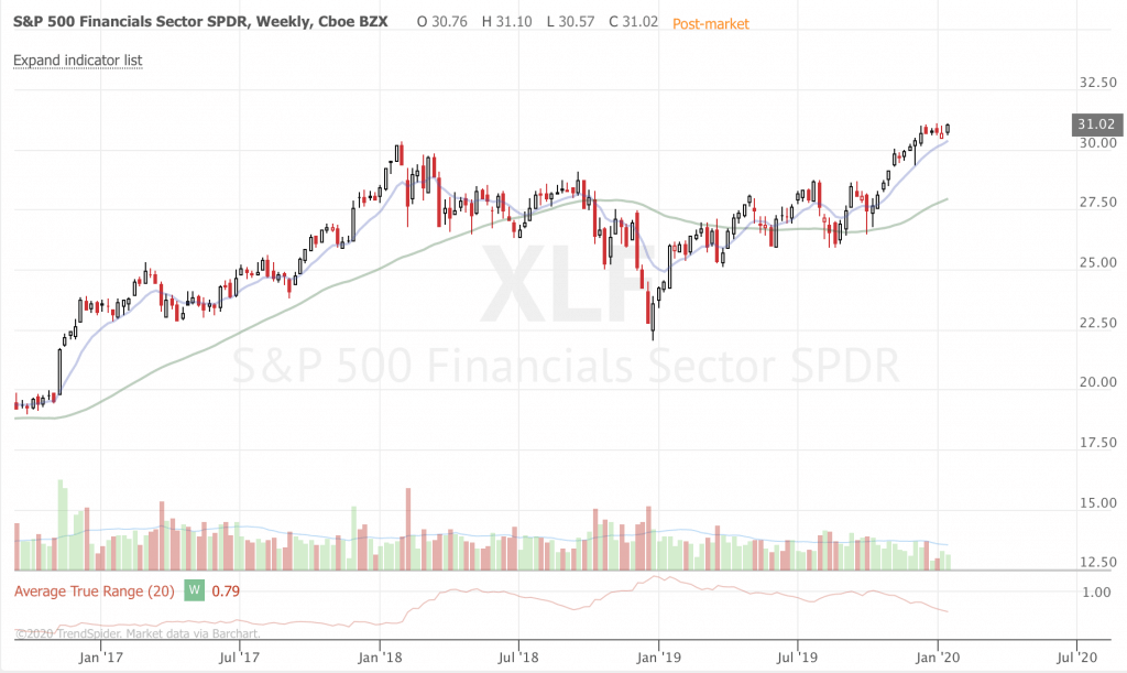 January 2020 Trend-Following Market Update and Trade Ideas (Part 3) XLF