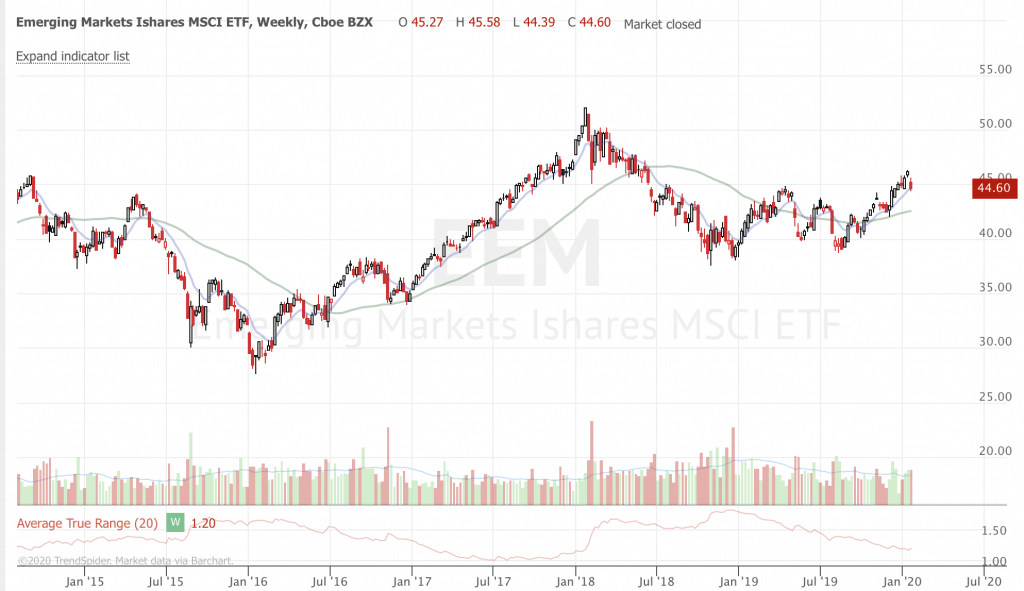 January 2020 Trend-Following Market Update and Trade Ideas (Part 4) EEM