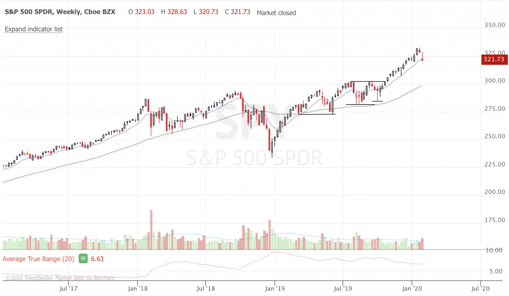 February 2020 Trend-Following Market Update and Trade Ideas (Part 1) SPY