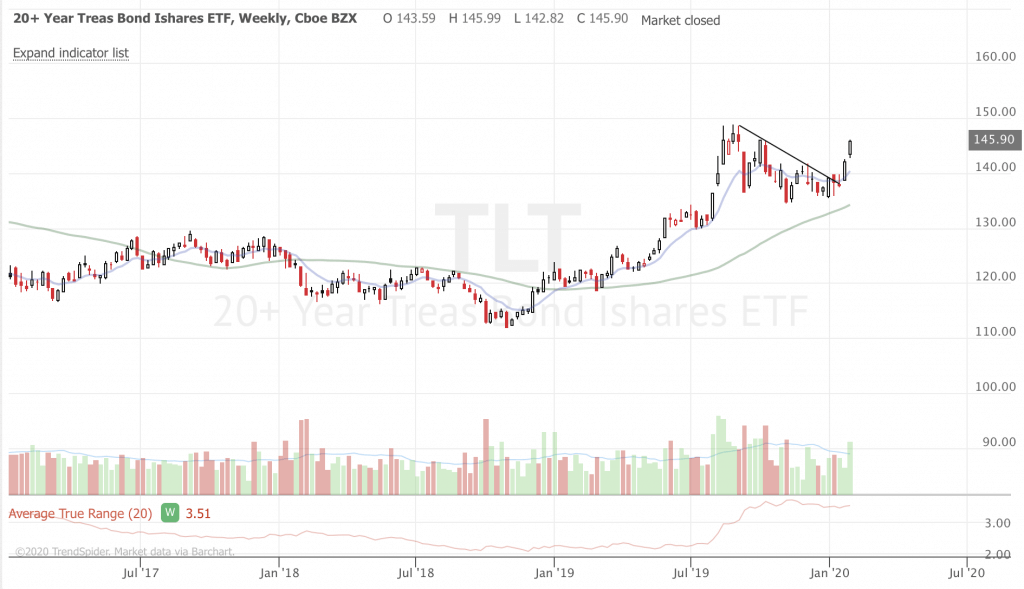 February 2020 Trend-Following Market Update and Trade Ideas (Part 1) TLT