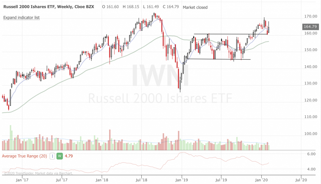 February 2020 Trend-Following Market Update and Trade Ideas (Part 2) IWM