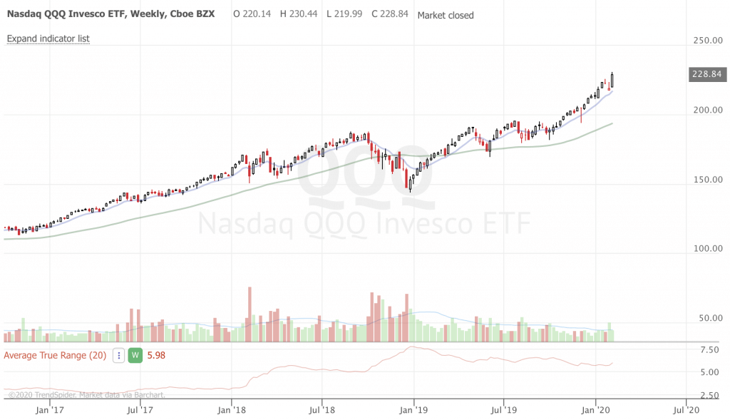 February 2020 Trend-Following Market Update and Trade Ideas (Part 2) QQQ