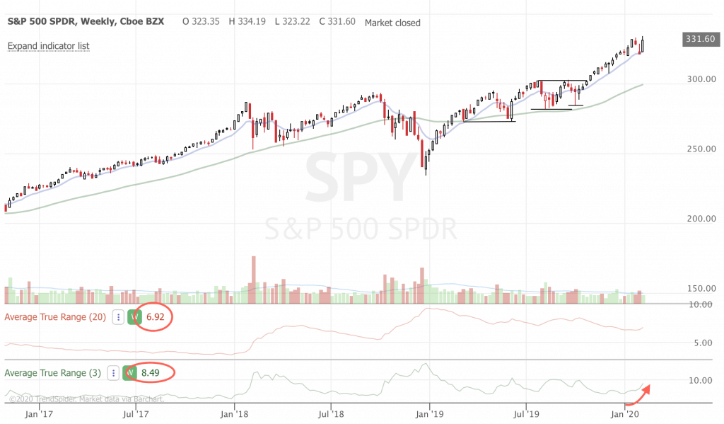 February 2020 Trend-Following Market Update and Trade Ideas (Part 2) SPY